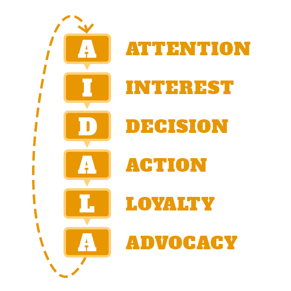 AIDALA Model Graphic